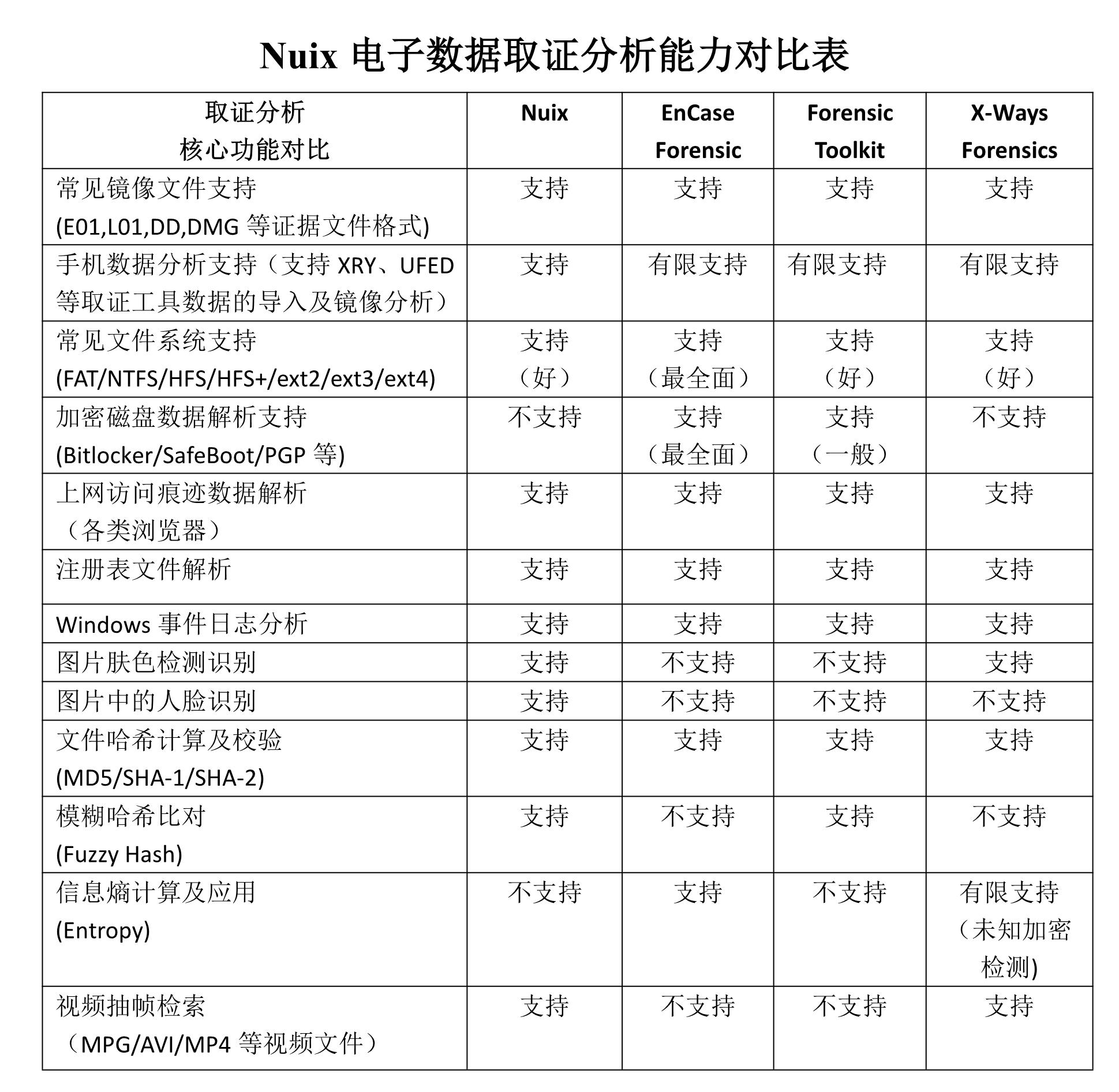 nuix-comparision-2
